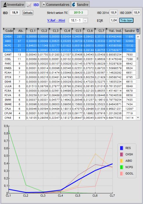Calculs IBD et graphes